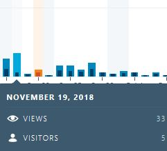 The arrow is pointing to the day I was viewing My stats (Monday).